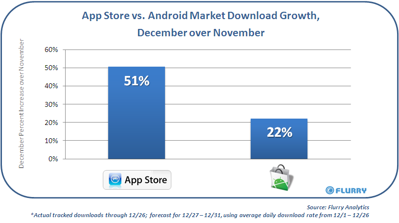 Android Market Grows By 22 During December Motorola